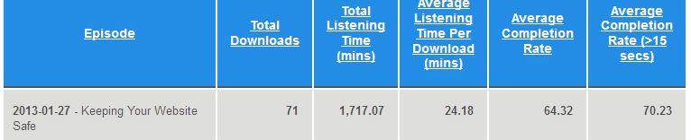 Stitcher Podcasting Stats